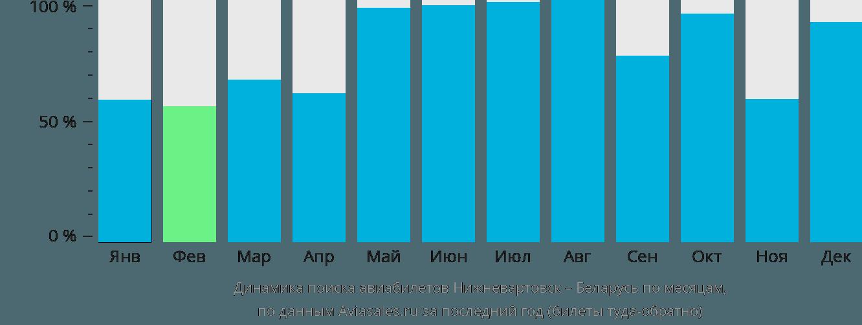 Динамика поиска авиабилетов из Нижневартовска в Беларусь по месяцам