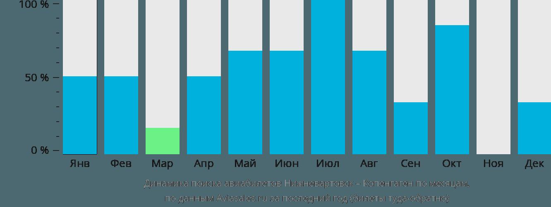Динамика поиска авиабилетов из Нижневартовска в Копенгаген по месяцам