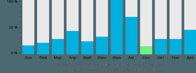 Динамика поиска авиабилетов из Нижневартовска в Чехию по месяцам
