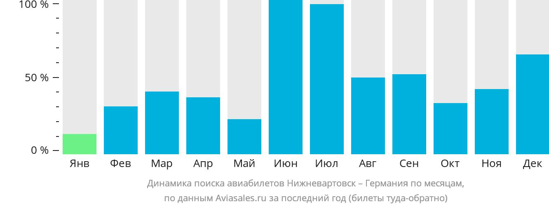Динамика поиска авиабилетов из Нижневартовска в Германию по месяцам