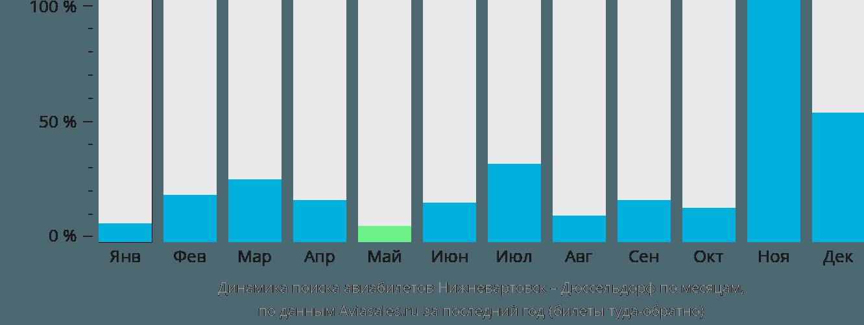 Динамика поиска авиабилетов из Нижневартовска в Дюссельдорф по месяцам