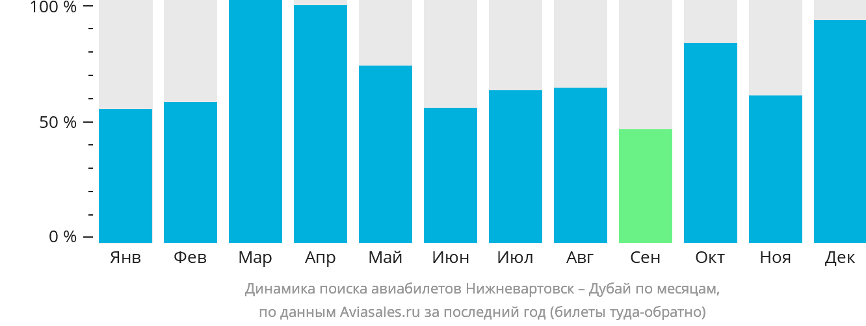 Динамика поиска авиабилетов из Нижневартовска в Дубай по месяцам