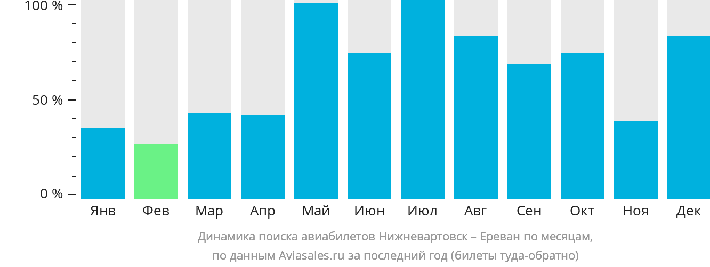 Динамика поиска авиабилетов из Нижневартовска в Ереван по месяцам