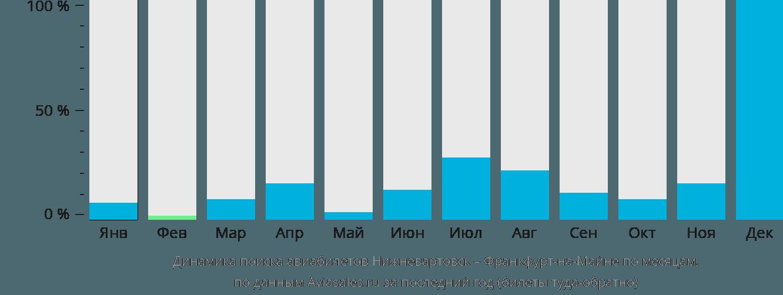 Динамика поиска авиабилетов из Нижневартовска во Франкфурт-на-Майне по месяцам