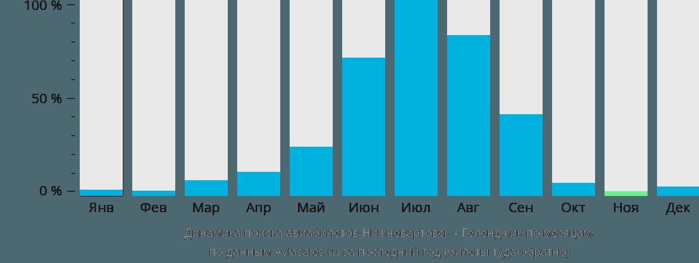 Динамика поиска авиабилетов из Нижневартовска в Геленджик по месяцам
