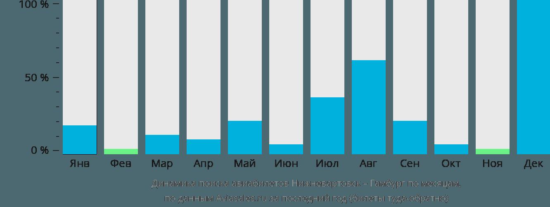Динамика поиска авиабилетов из Нижневартовска в Гамбург по месяцам