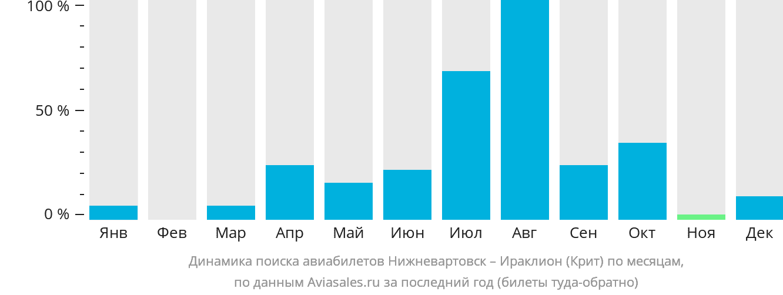 Динамика поиска авиабилетов из Нижневартовска в Ираклион (Крит) по месяцам