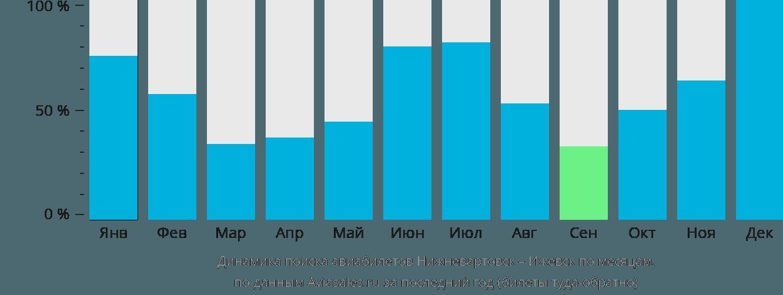 Динамика поиска авиабилетов из Нижневартовска в Ижевск по месяцам