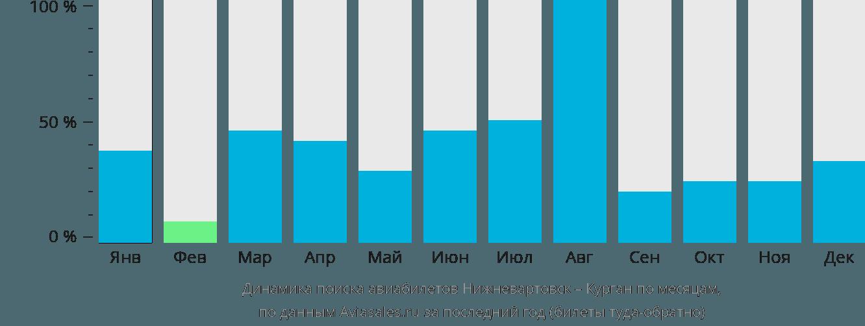 Динамика поиска авиабилетов из Нижневартовска в Курган по месяцам