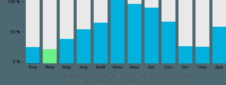 Динамика поиска авиабилетов из Нижневартовска в Краснодар по месяцам
