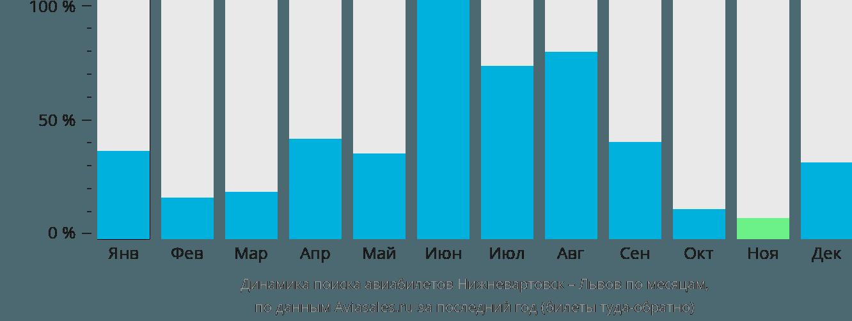 Динамика поиска авиабилетов из Нижневартовска в Львов по месяцам