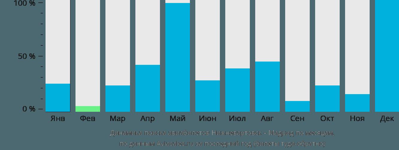 Динамика поиска авиабилетов из Нижневартовска в Мадрид по месяцам