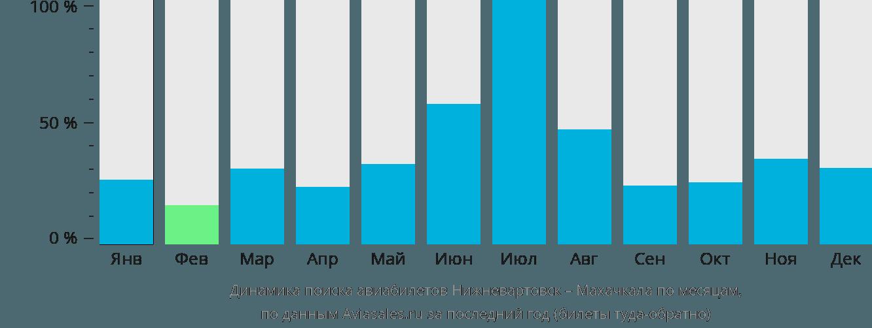 Динамика поиска авиабилетов из Нижневартовска в Махачкалу по месяцам
