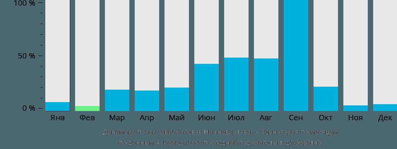 Динамика поиска авиабилетов из Нижневартовска в Черногорию по месяцам