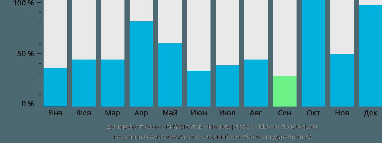 Динамика поиска авиабилетов из Нижневартовска в Милан по месяцам