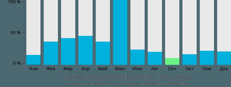 Динамика поиска авиабилетов из Нижневартовска в Мале по месяцам