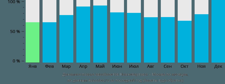 Динамика поиска авиабилетов из Нижневартовска в Москву по месяцам