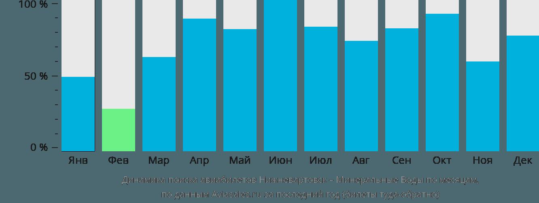 Динамика поиска авиабилетов из Нижневартовска в Минеральные воды по месяцам