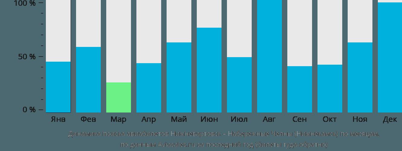 Динамика поиска авиабилетов из Нижневартовска в Набережные Челны (Нижнекамск) по месяцам