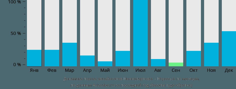 Динамика поиска авиабилетов из Нижневартовска в Норильск по месяцам