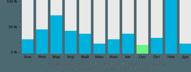 Динамика поиска авиабилетов из Нижневартовска в Новый Уренгой по месяцам