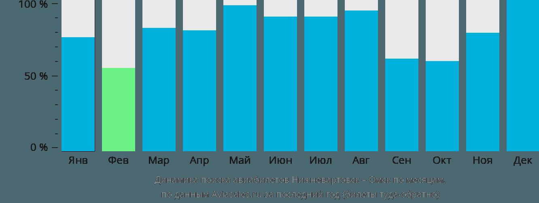 Динамика поиска авиабилетов из Нижневартовска в Омск по месяцам
