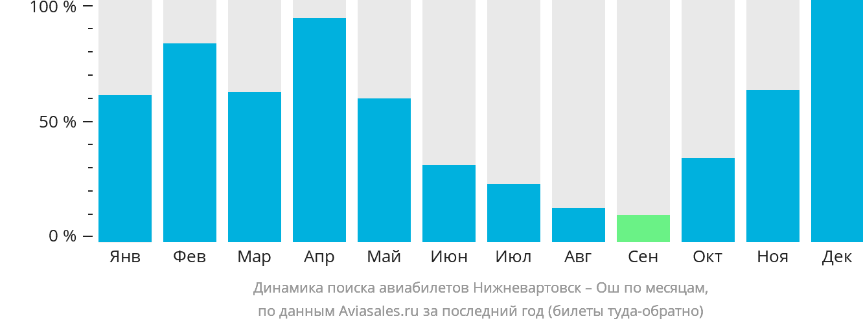 Динамика поиска авиабилетов из Нижневартовска в Ош по месяцам