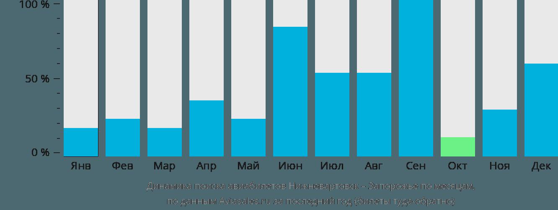 Динамика поиска авиабилетов из Нижневартовска в Запорожье по месяцам