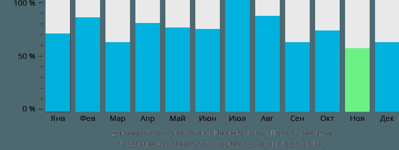 Динамика поиска авиабилетов из Нижневартовска в Париж по месяцам