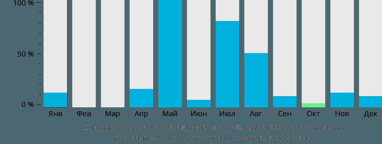Динамика поиска авиабилетов из Нижневартовска в Пальма-де-Майорку по месяцам