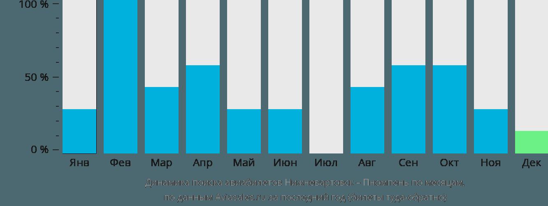 Динамика поиска авиабилетов из Нижневартовска в Пномпень по месяцам