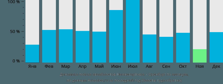 Динамика поиска авиабилетов из Нижневартовска в Оренбург по месяцам