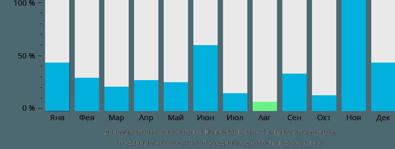 Динамика поиска авиабилетов из Нижневартовска в Сыктывкар по месяцам
