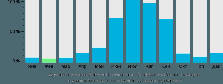 Динамика поиска авиабилетов из Нижневартовска в Симферополь по месяцам