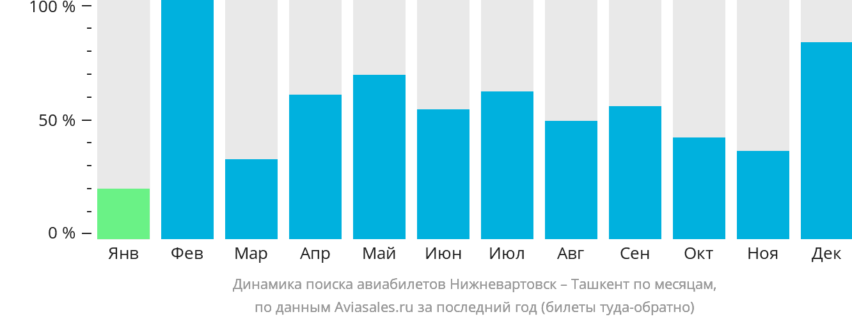 Динамика поиска авиабилетов из Нижневартовска в Ташкент по месяцам