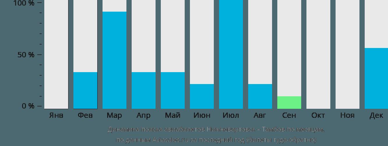 Динамика поиска авиабилетов из Нижневартовска в Тамбов по месяцам