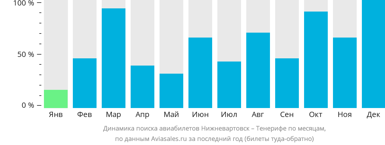 Динамика поиска авиабилетов из Нижневартовска на Тенерифе по месяцам