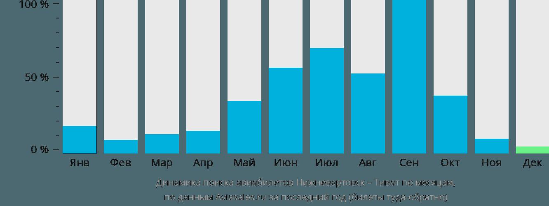 Динамика поиска авиабилетов из Нижневартовска в Тиват по месяцам