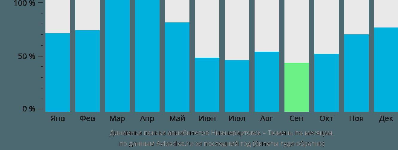 Динамика поиска авиабилетов из Нижневартовска в Тюмень по месяцам