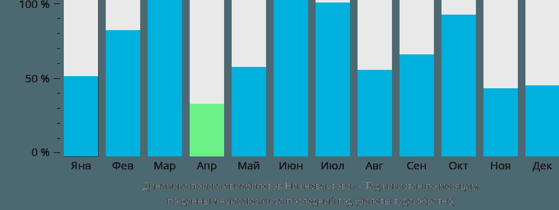 Динамика поиска авиабилетов из Нижневартовска в Таджикистан по месяцам