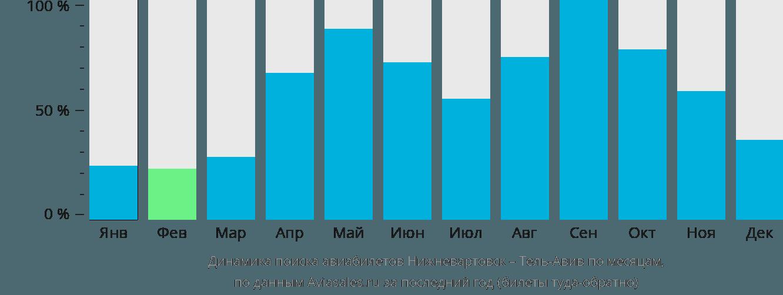 Динамика поиска авиабилетов из Нижневартовска в Тель-Авив по месяцам