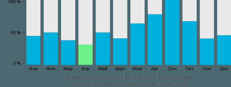 Динамика поиска авиабилетов из Нижневартовска в Турцию по месяцам