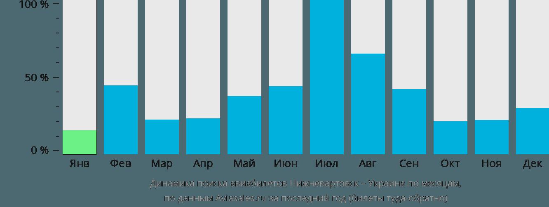 Динамика поиска авиабилетов из Нижневартовска в Украину по месяцам