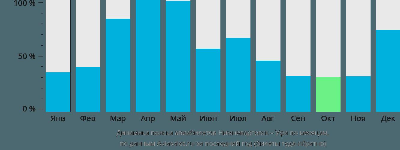 Динамика поиска авиабилетов из Нижневартовска в Уфу по месяцам