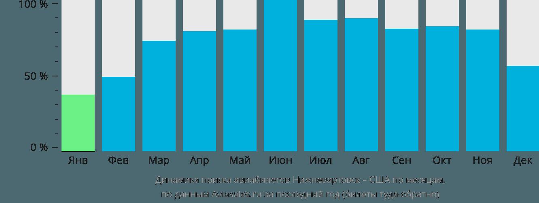 Динамика поиска авиабилетов из Нижневартовска в США по месяцам
