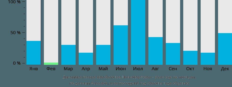 Динамика поиска авиабилетов из Нижневартовска в Улан-Удэ по месяцам