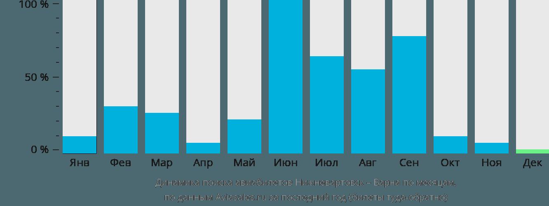 Динамика поиска авиабилетов из Нижневартовска в Варну по месяцам