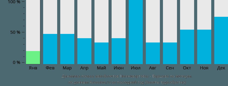 Динамика поиска авиабилетов из Нижневартовска в Варшаву по месяцам