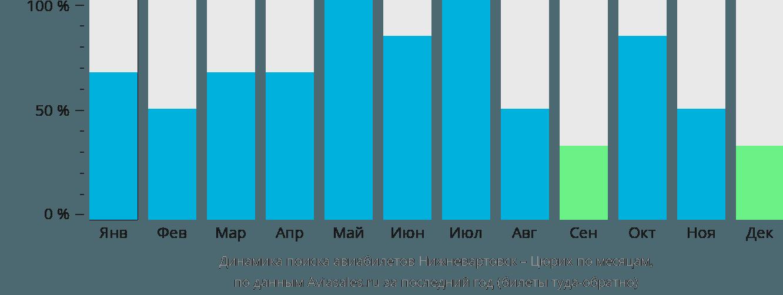 Динамика поиска авиабилетов из Нижневартовска в Цюрих по месяцам
