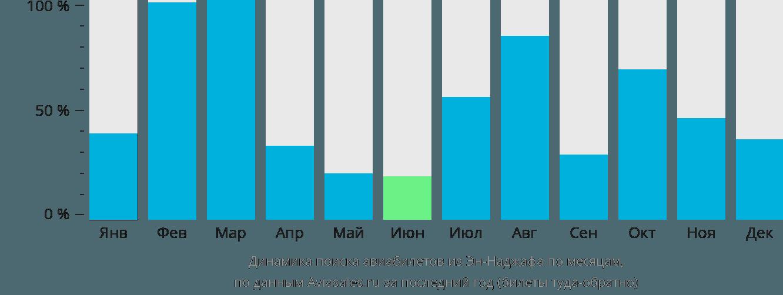 Динамика поиска авиабилетов из Эн-Наджафа по месяцам